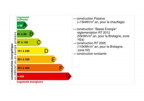 Diagramme de performance énergétique